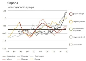 графік індексу цінового пузиря