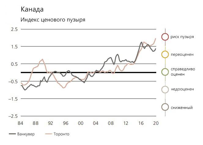 график индекса ценового пузыря Канада