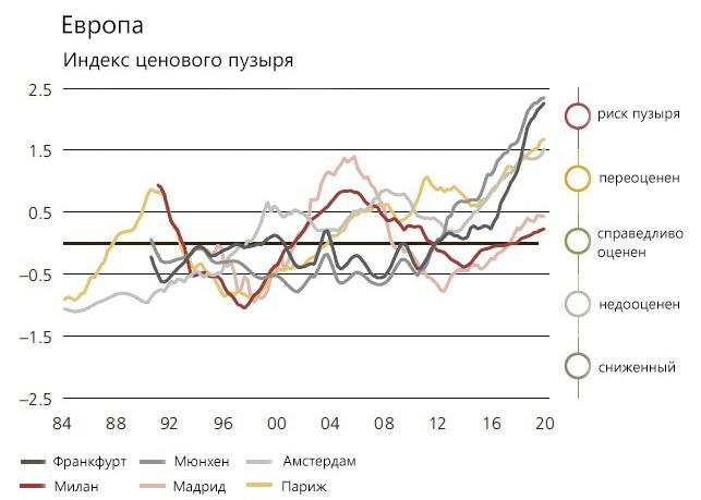 график индекса ценового пузыря