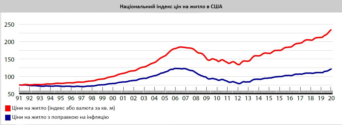 Графік Зростання цін на житло в США