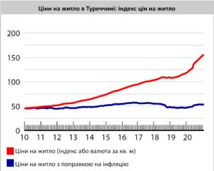 Графік цін на житло в Туреччині