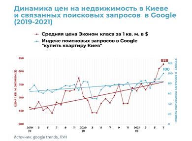 Ціни на нерухомість в Києві та продажу пішли в ріст